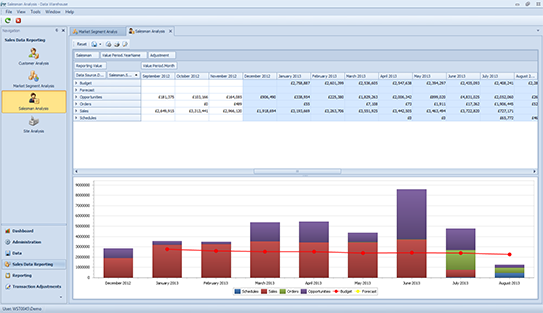 Data warehouse salesman analysis sales view